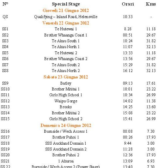 Rally di Nuova Zelanda 22 – 24 Giugno 2012 Progra15