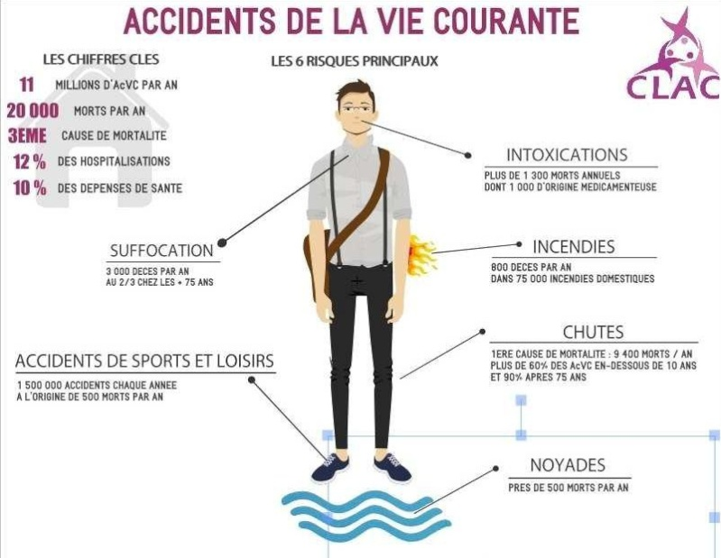 Sensibilisation aux Accidents de la Vie Courante Acvc10