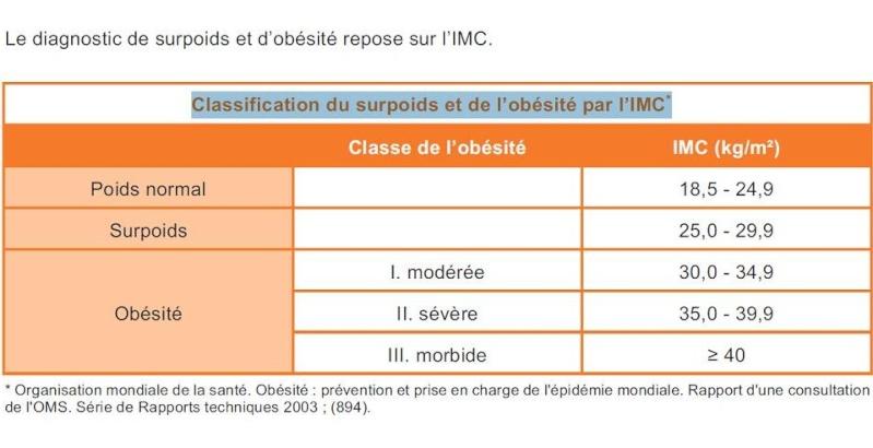Obésité et surpoids.. Imc11