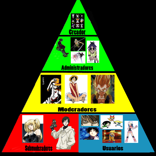 Piramide Social Pirami10
