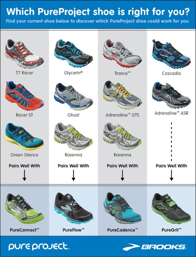 Brooks PureConnect and PureGrit Review? Map10