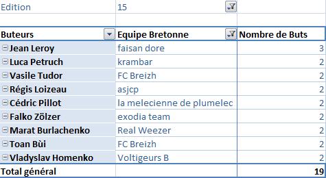 Classement des équipes bretonnes en CDR E13 E15_bu10