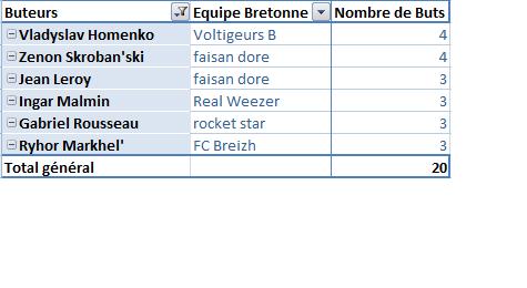 Classement des équipes bretonnes en CDR E13 E15_bu11
