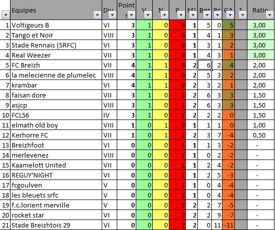 Classement des équipes bretonnes en CDR E13 E15_eq10