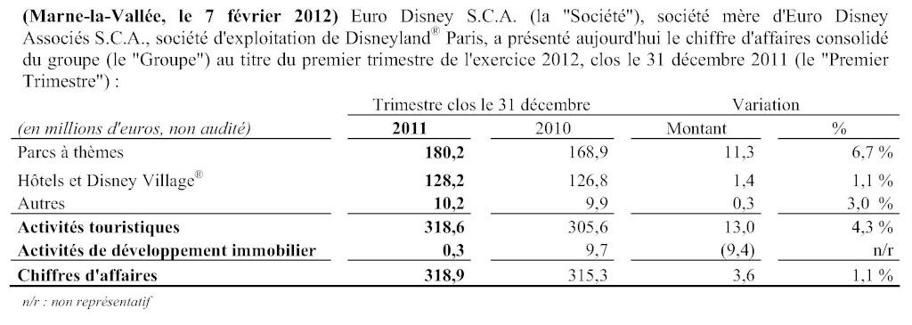 """Eurodisney Sca """"les derniers chiffres"""" - Page 4 Fr-20111"""