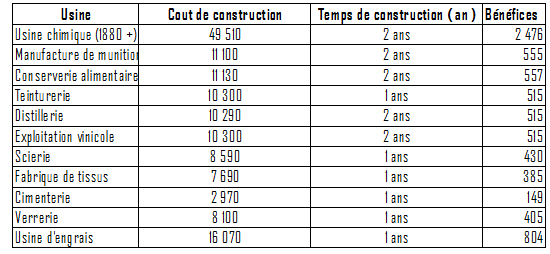 Diagnostique de CSP. Indust16