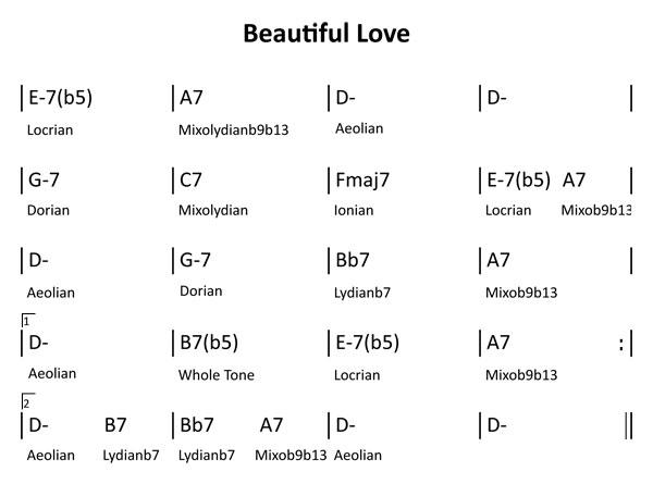 Analyse harmonique:gammes mineures harmoniques Beauti10
