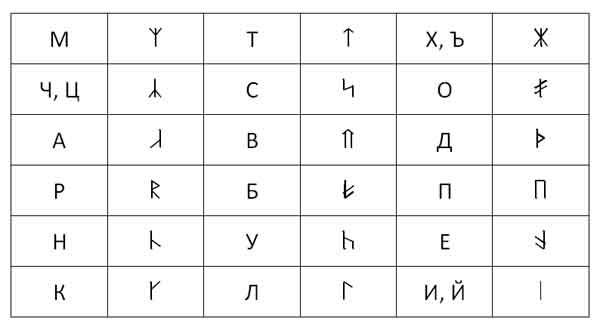 Рунический шрифт Ru10