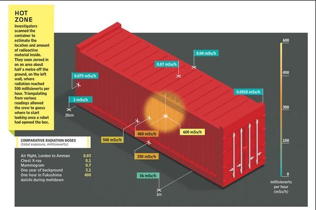 un conteneur radioactif immobilisé sur le port de Gêne Smallg11