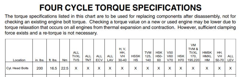 Motore Tecumseh probabilmente grippato - Pagina 2 Torque10