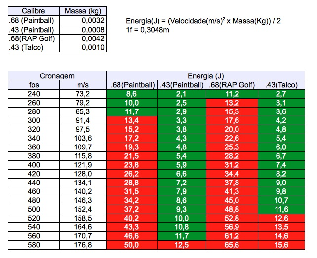 Tabela de Cronagem Tabela10