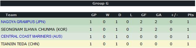 AFC Champions League 2012 G10