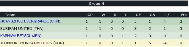 AFC Champions League 2012 H10