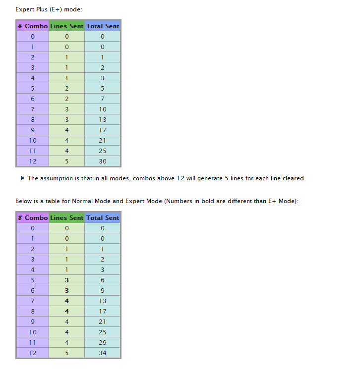 Combo Tables for TB and TF E+ or TOJ Tetris12