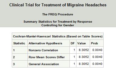 Cochran-Mantel-Haenszel Statistics using Proc FREQ One10