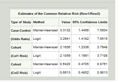Cochran-Mantel-Haenszel Statistics using Proc FREQ One11