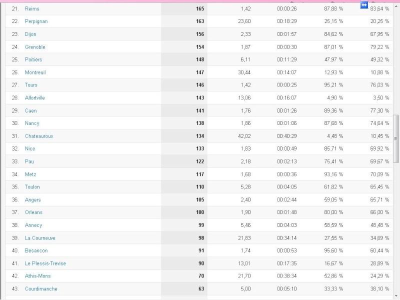 Le classement des villes visitant le + le forum - Page 6 Ligue_11