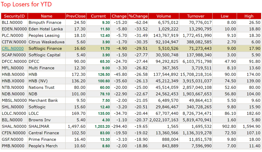 Best & Worse shares in 2020 Top20l10