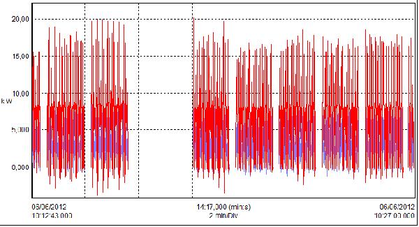 mesure sur un couple variateur de vitesse-moteur CC Analys10