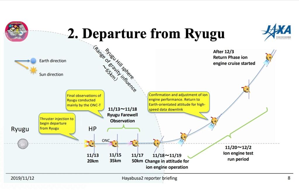 Mission Hayabusa-2 - Astéroïde Ryugu - Page 25 11013