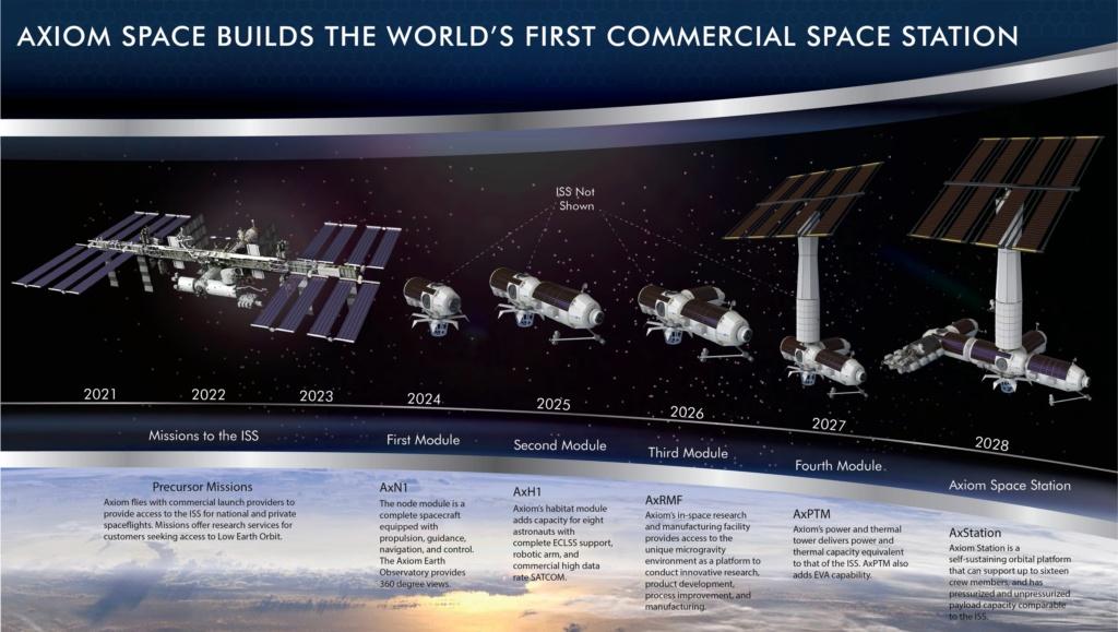 Axiom Space: un module sur l'ISS, puis une station spatiale privée 11207