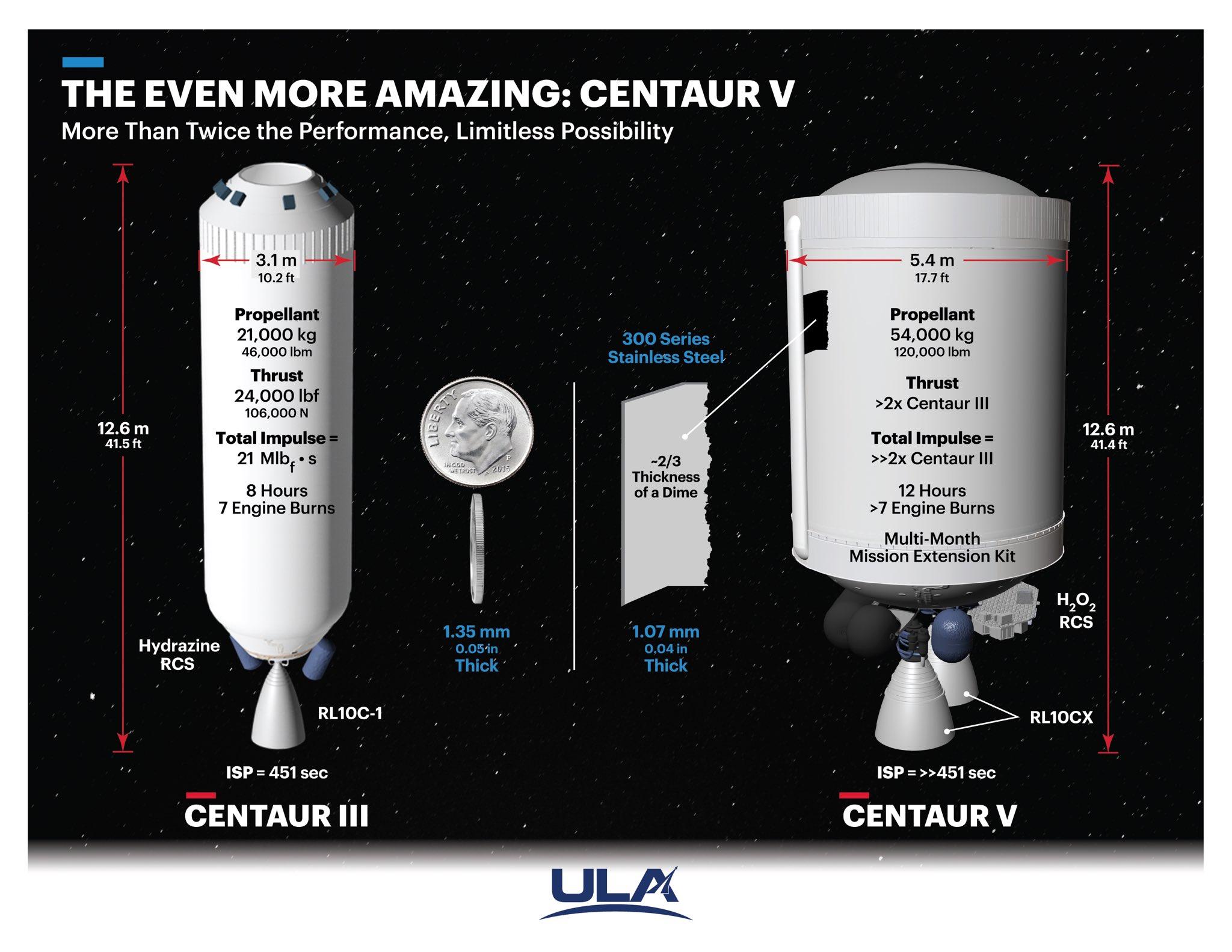 [ULA] Lanceur Vulcan - 2021 - Page 4 11338