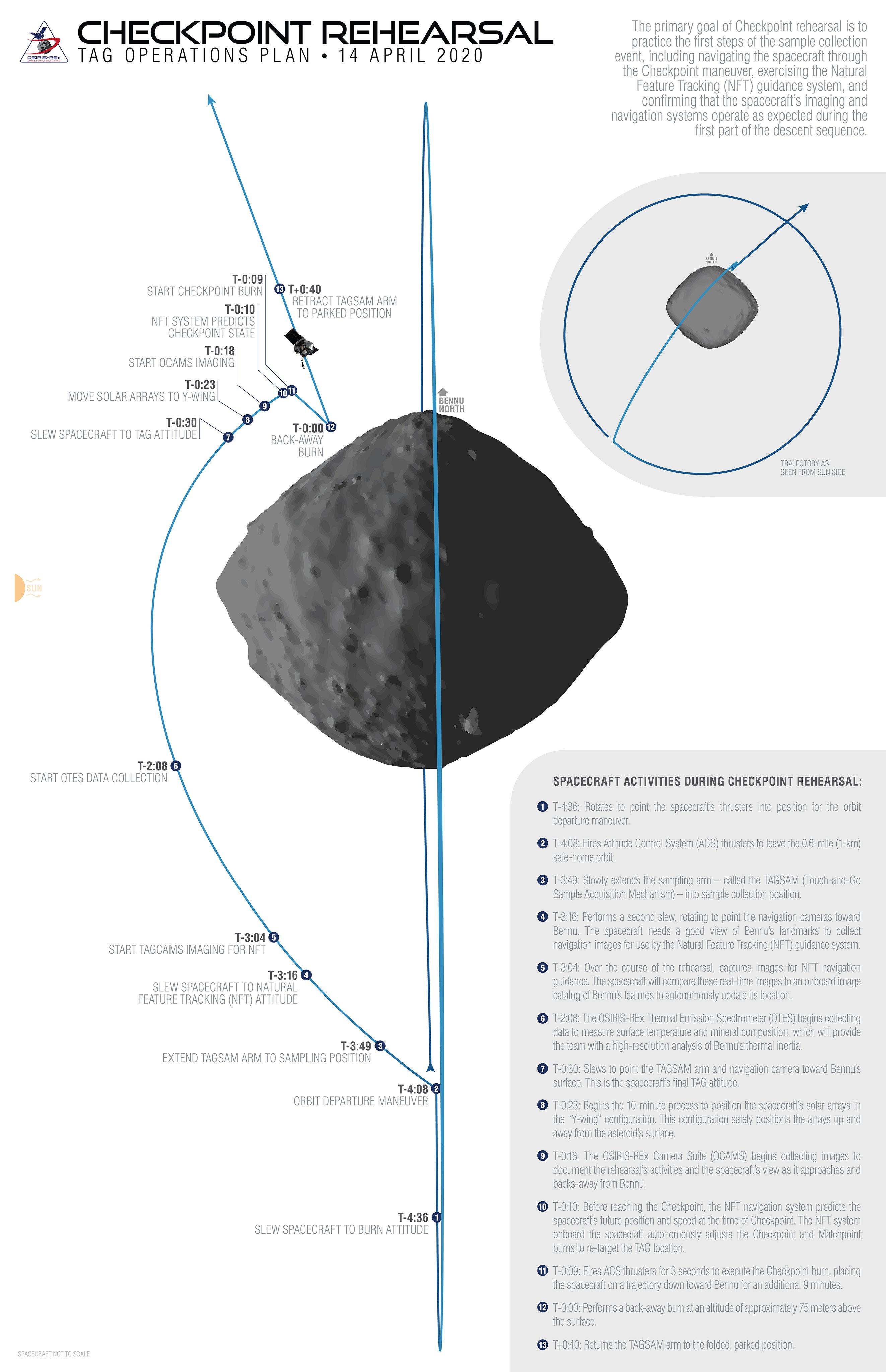OSIRIS-REx - Mission autour de Bennu - Page 6 11381