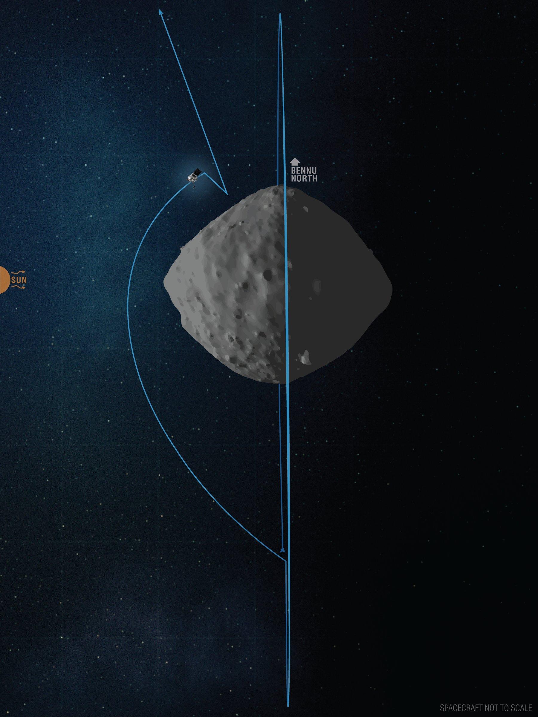 OSIRIS-REx - Mission autour de Bennu - Page 6 11382