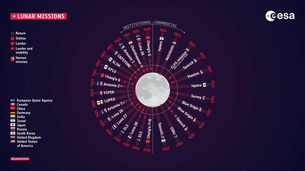 Les prochaines missions lunaires 11459