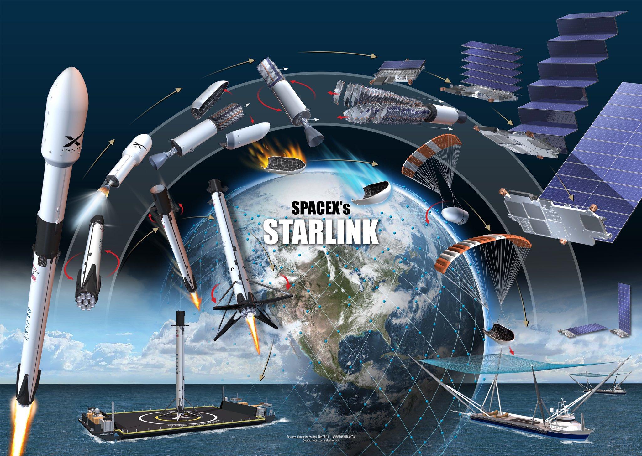 Falcon 9 (Starlink v1.0 L12) - KSC - 6.10.2020 [Succès] - Page 2 11492