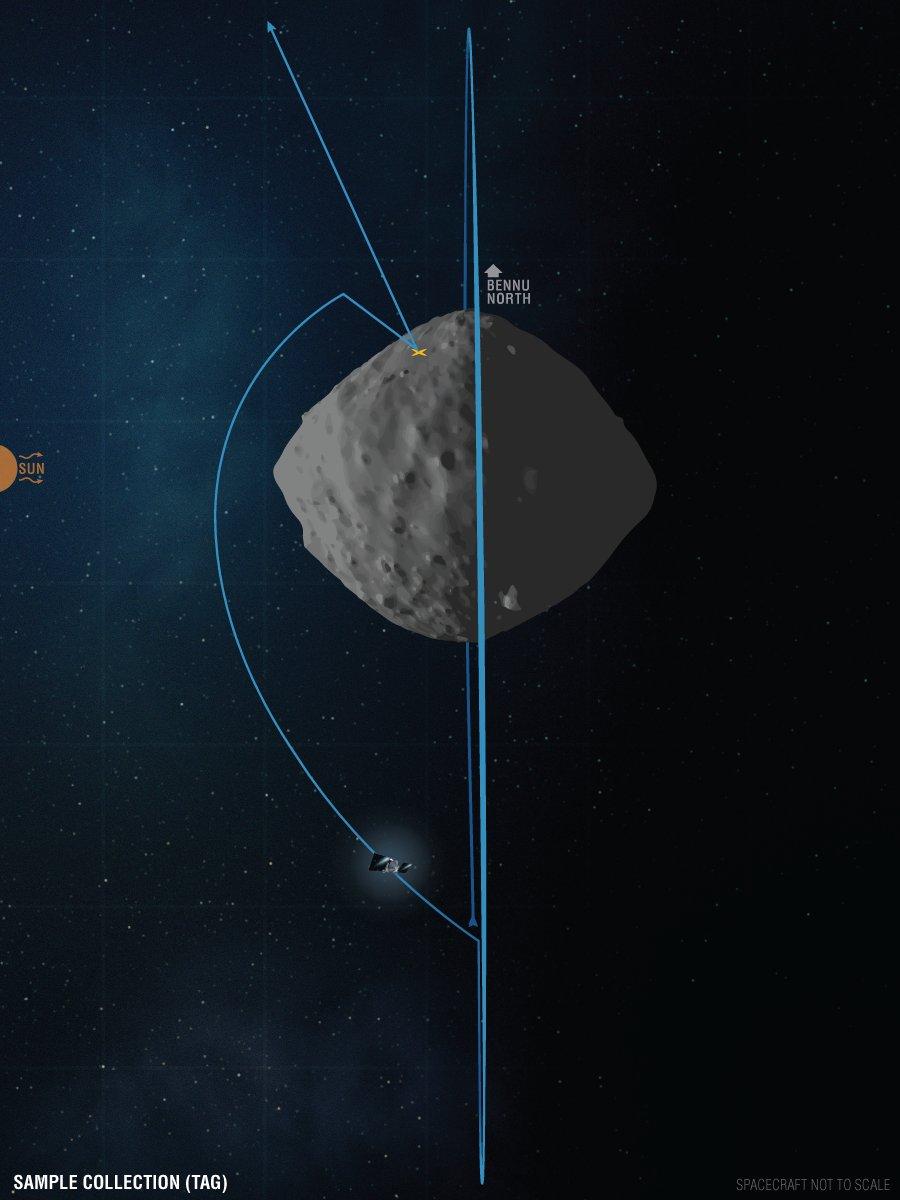 OSIRIS-REx - Mission autour de Bennu - Page 6 11523