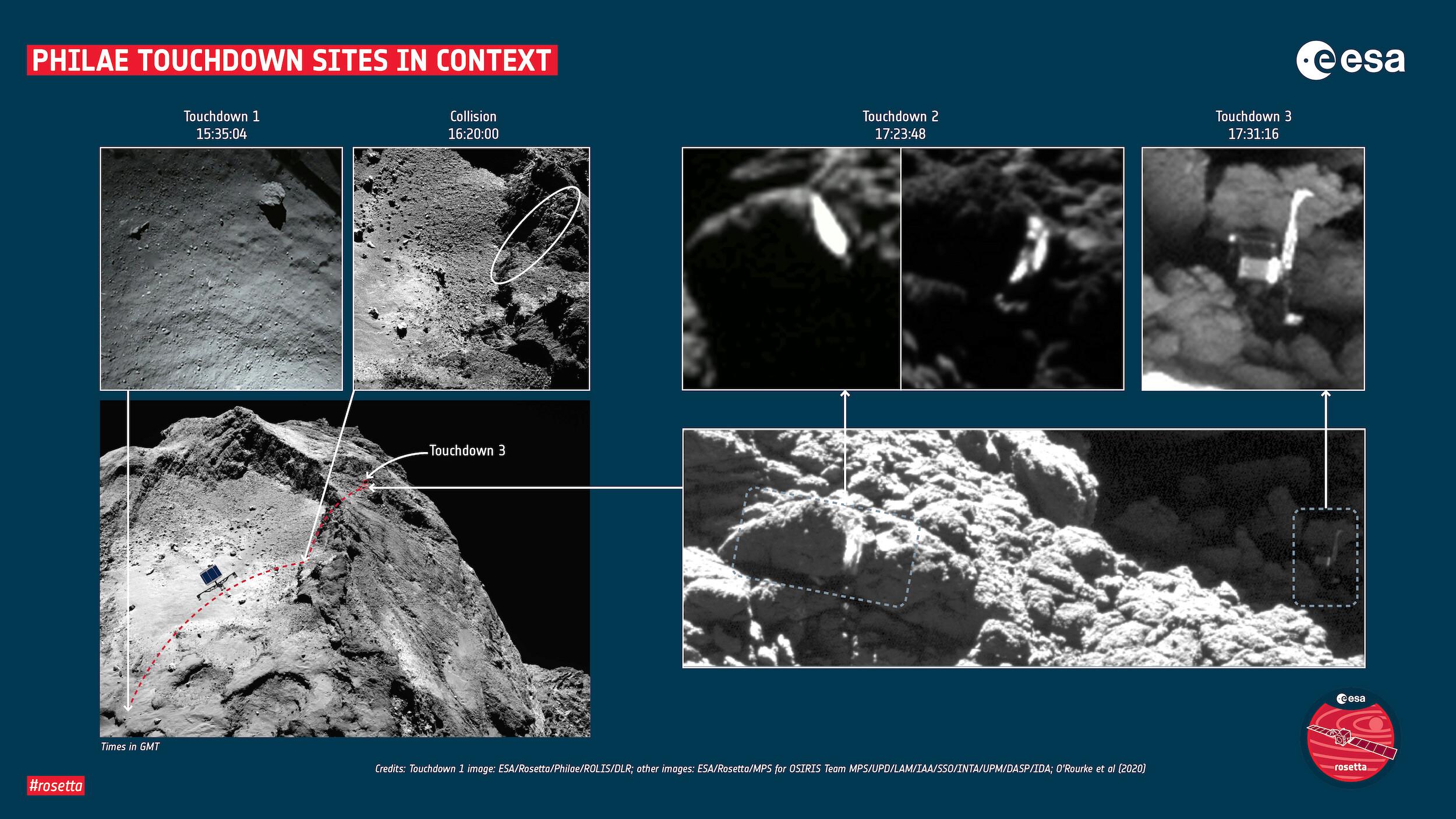 Rosetta : Mission autour de la comète 67P/Churyumov-Gerasimenko  - Page 34 11530