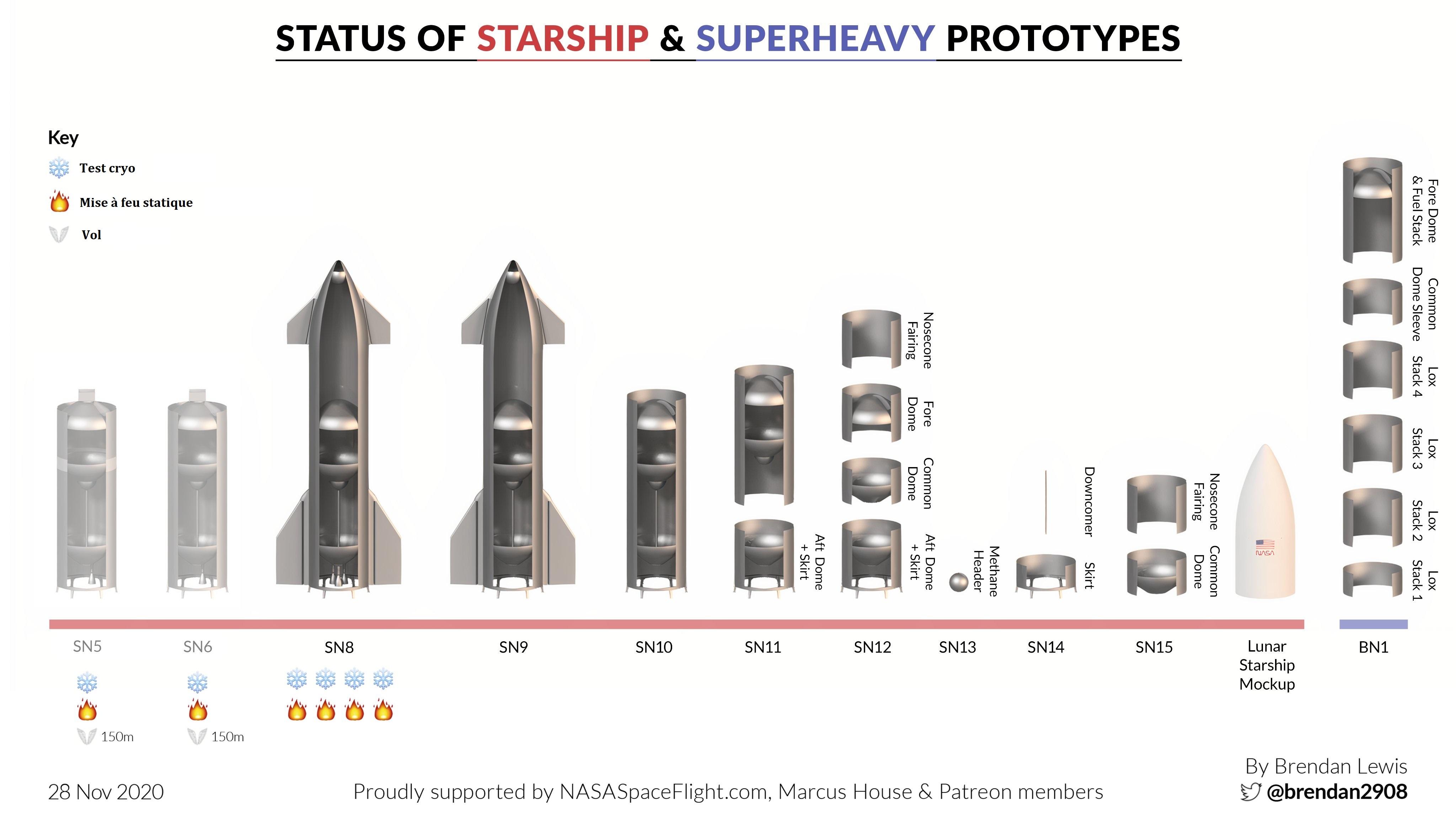 Point de situation des Starship & Superheavy 11621