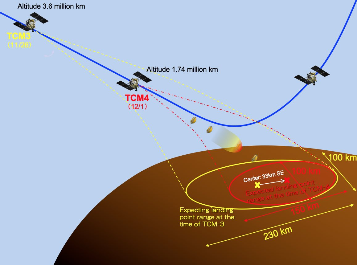 Mission Hayabusa-2 - Astéroïde Ryugu - Page 26 11625
