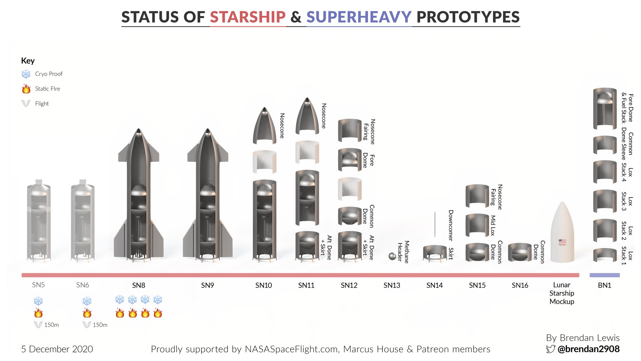 Point de situation des Starship & Superheavy 11640