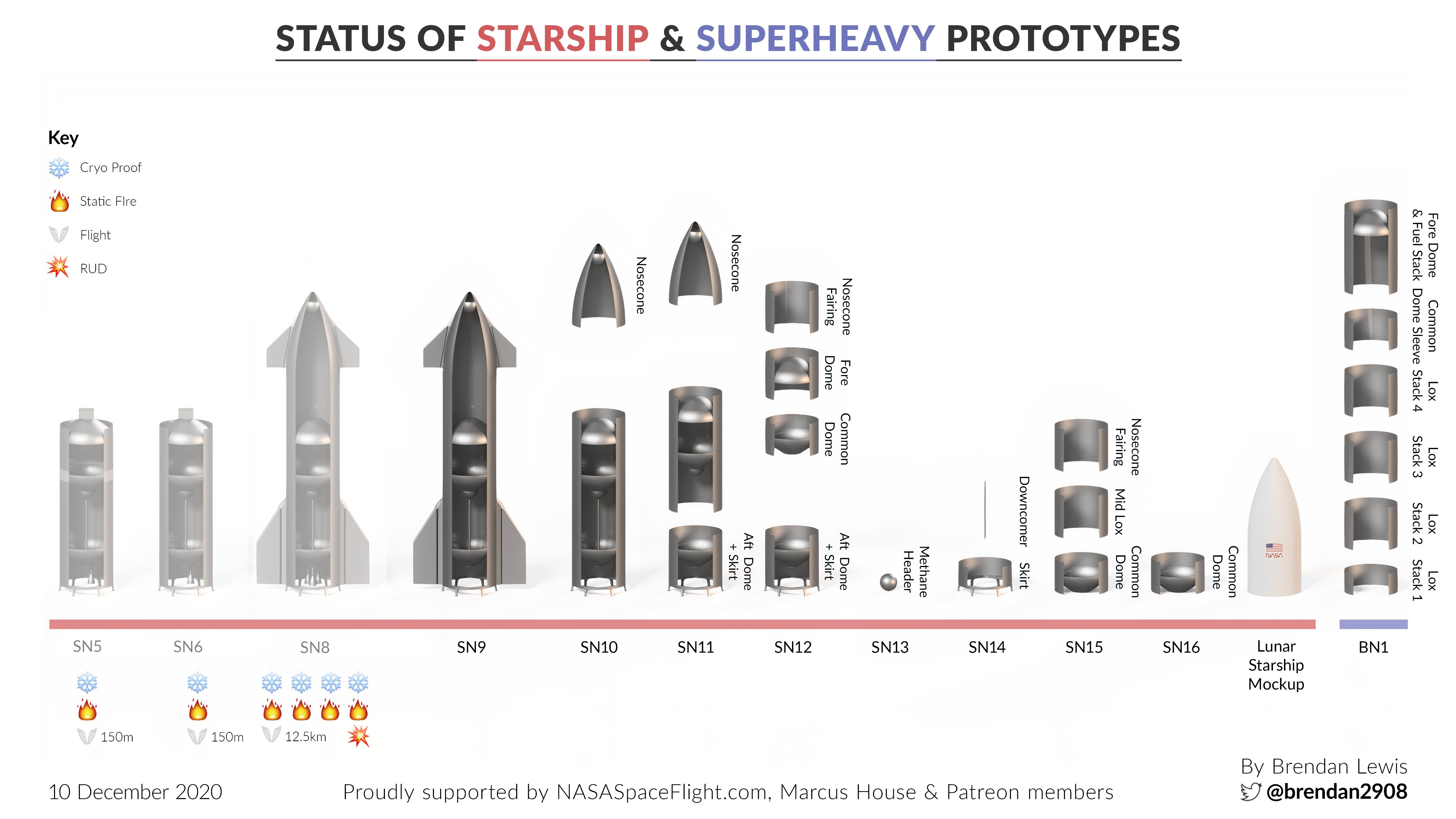 Point de situation des Starship & Superheavy 11655