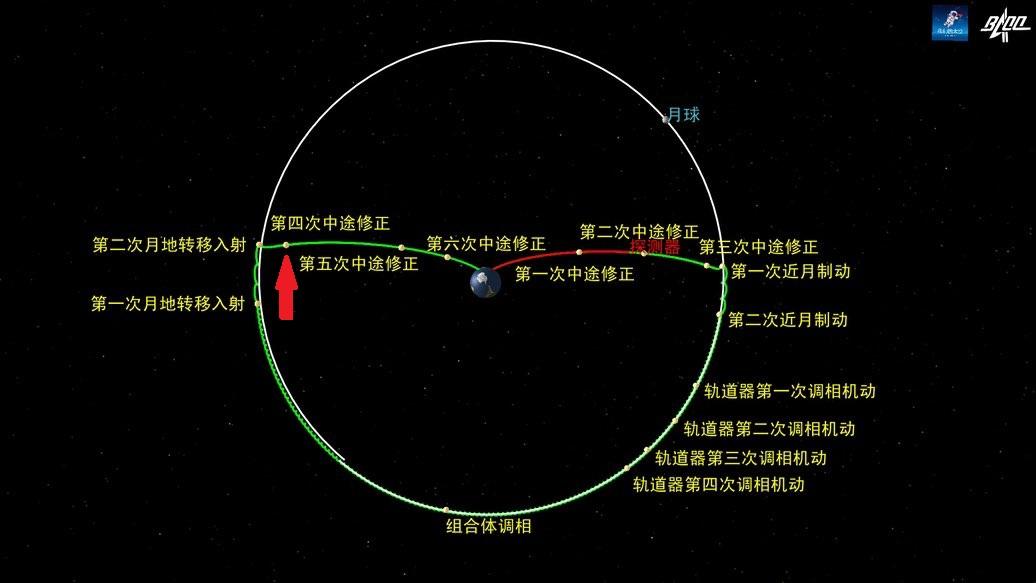 Suivi de la mission lunaire Chang'e-5 - Page 9 11669