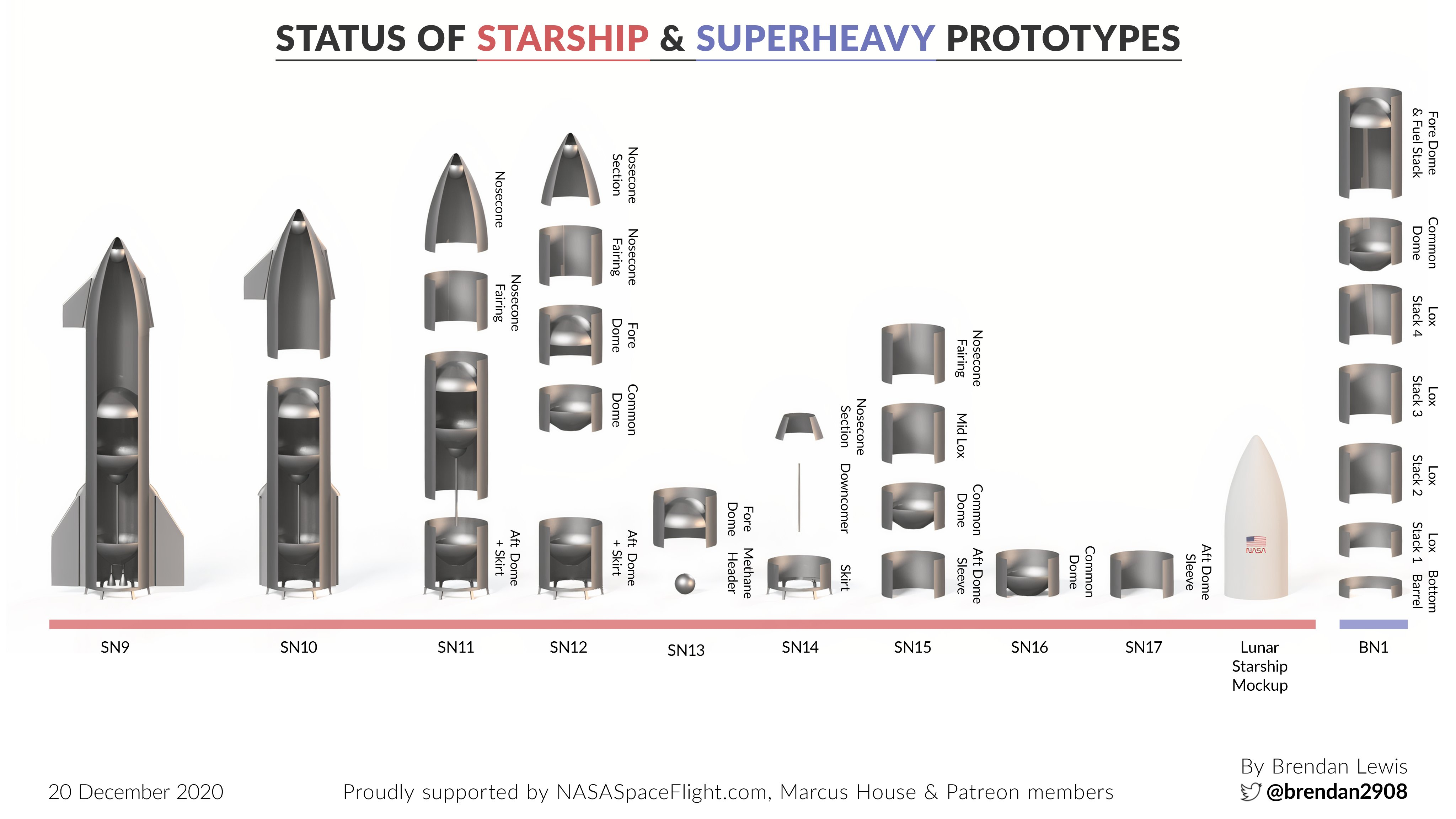 Point de situation des Starship & Superheavy 11681