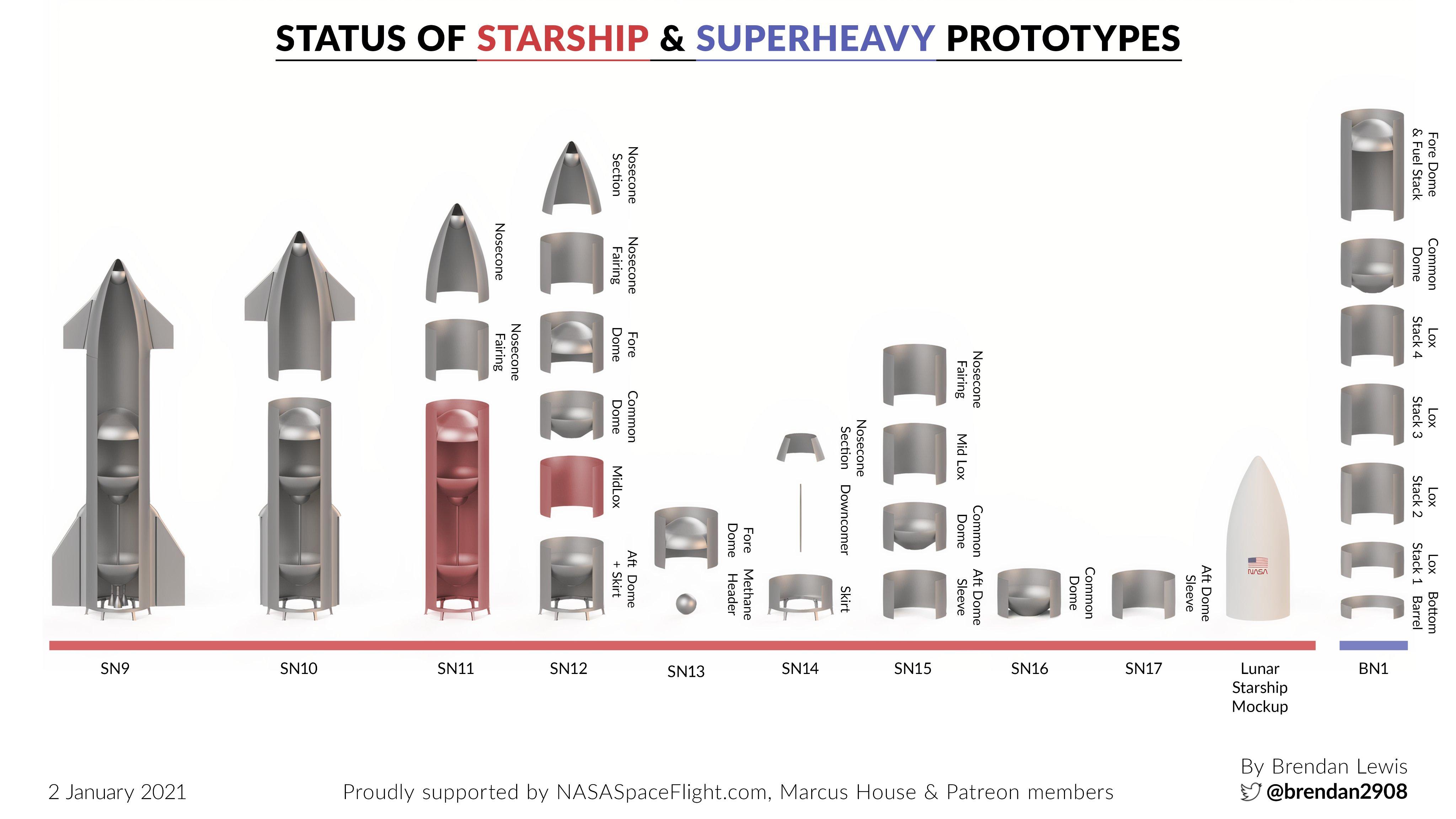 Point de situation des Starship & Superheavy 11693