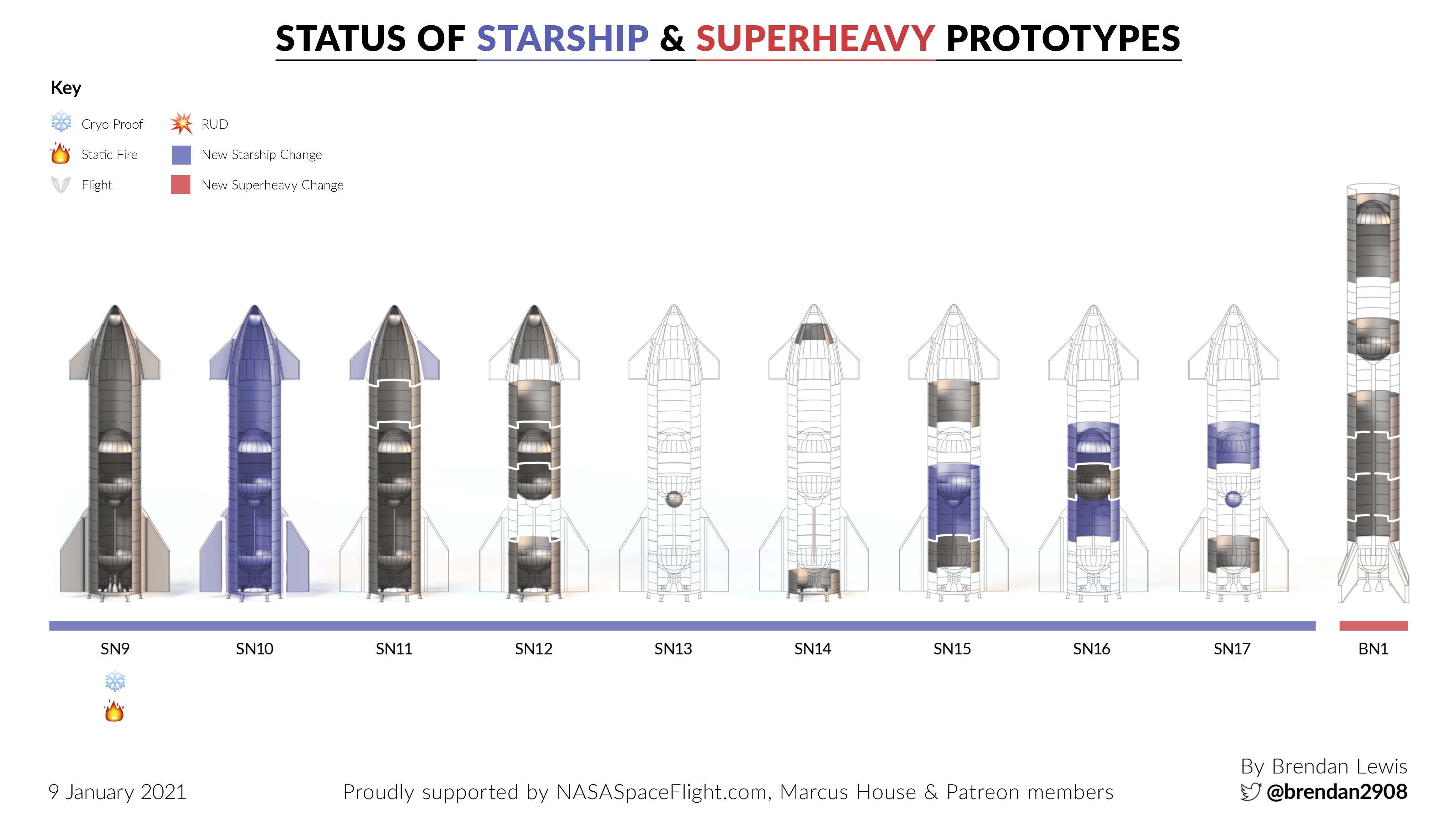 Point de situation des Starship & Superheavy - Page 2 11702
