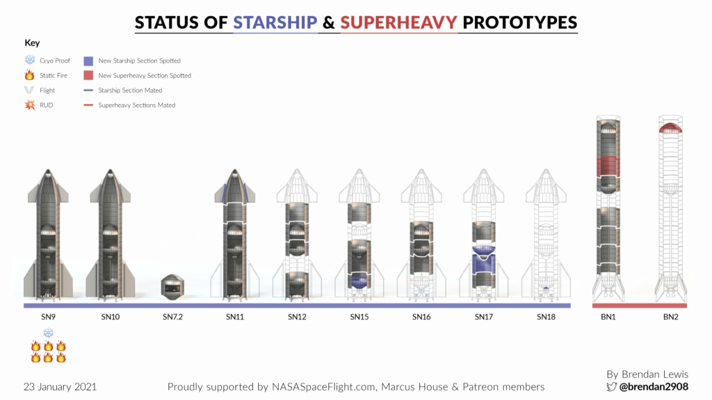 Point de situation des Starship & Superheavy - Page 2 11726