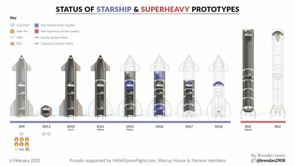 Point de situation des Starship & Superheavy - Page 2 11754