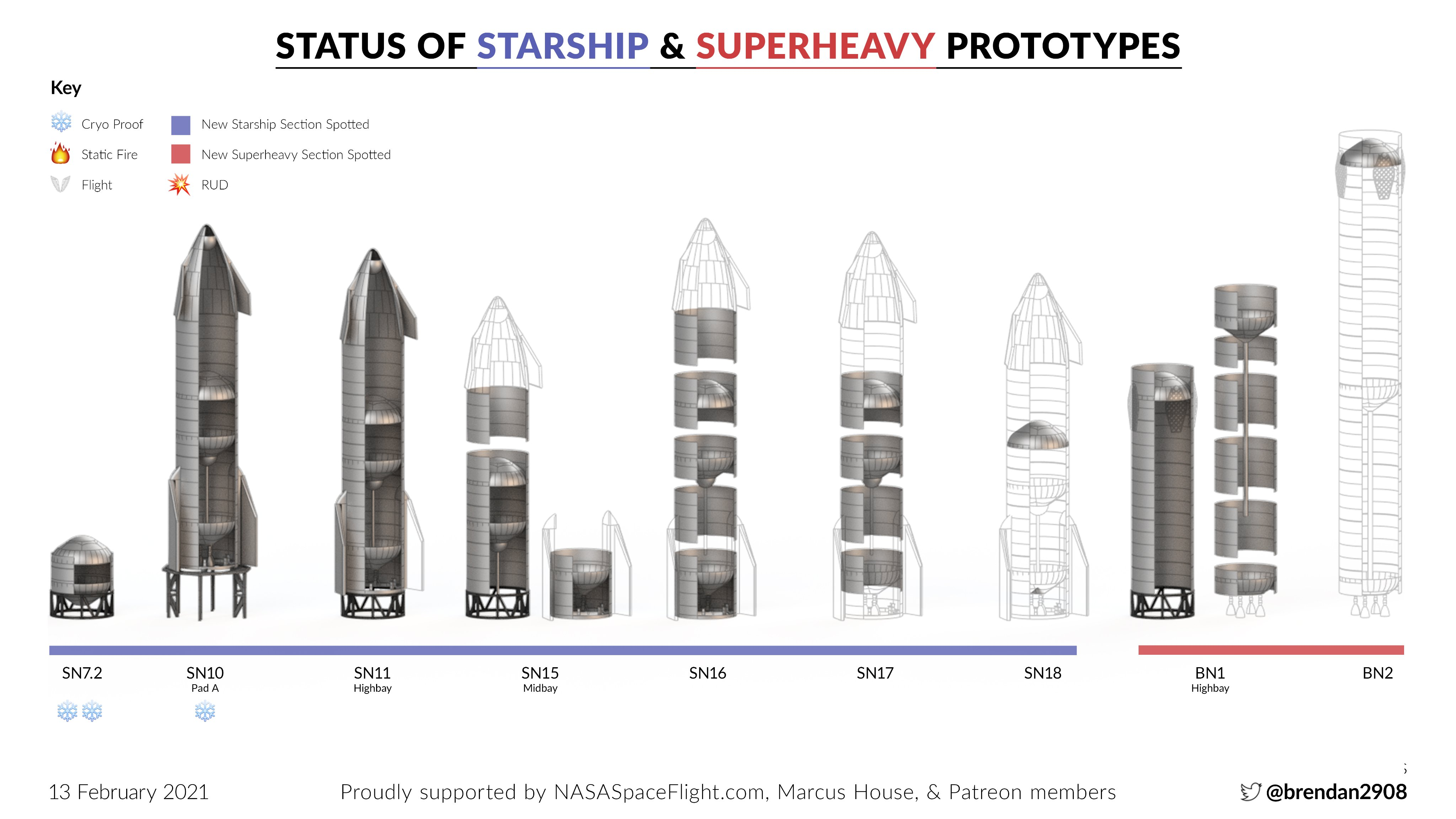 Point de situation des Starship & Superheavy - Page 2 11771