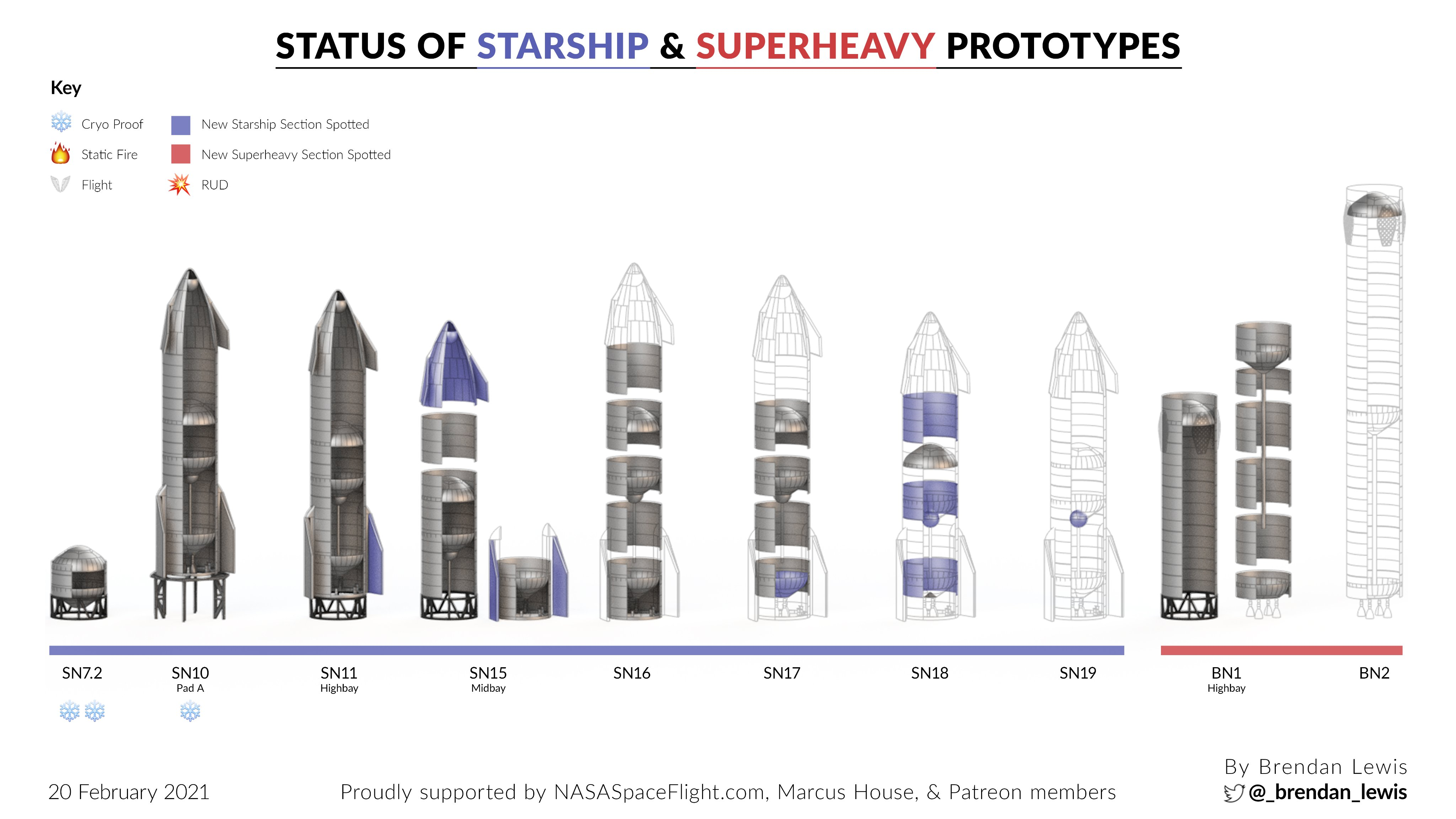 Point de situation des Starship & Superheavy - Page 2 11788