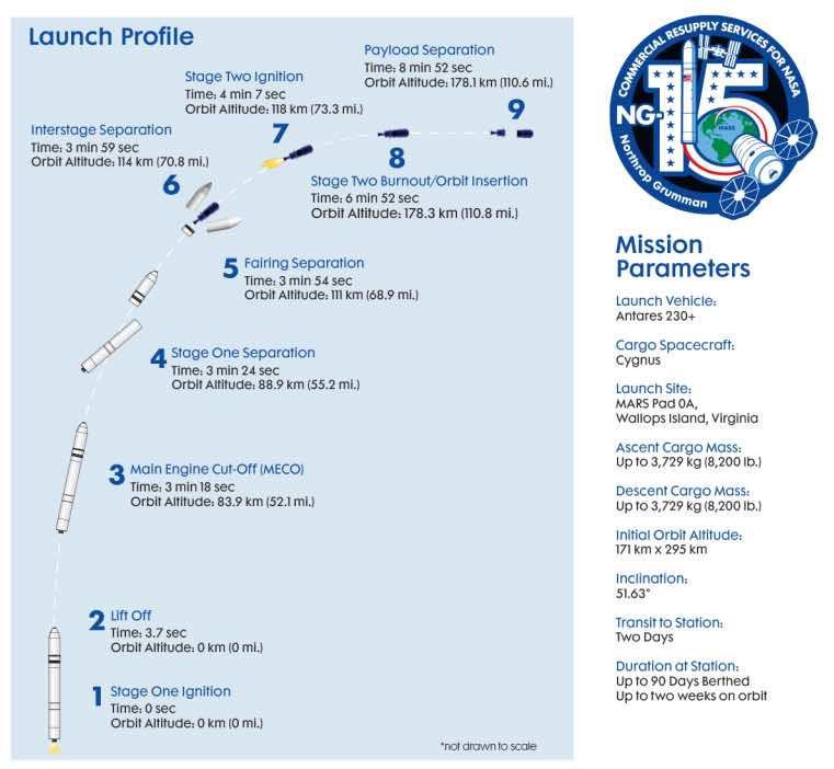 Antares 230+ (Cygnus NG-15) - WFF - 20.2.2021 11790