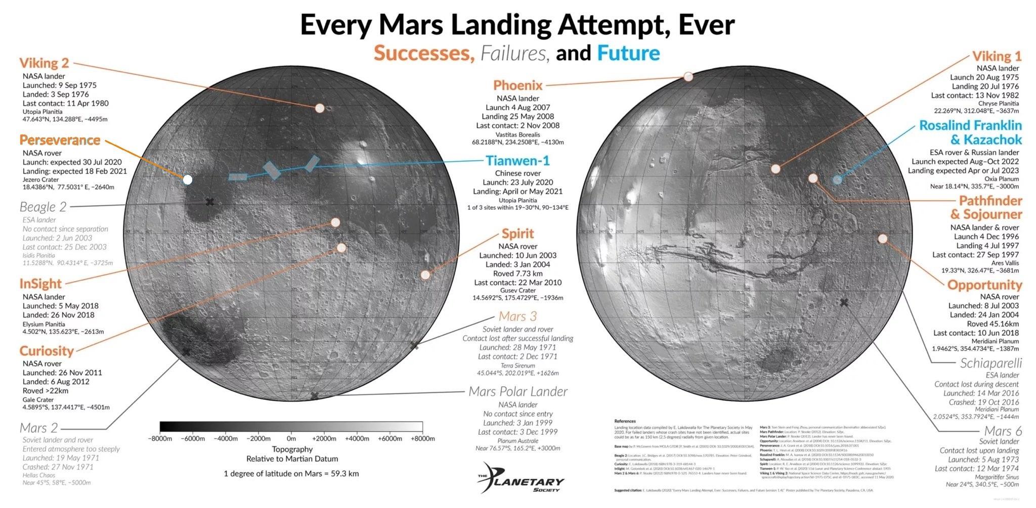 Les tentatives d'atterrissage sur Mars 11809