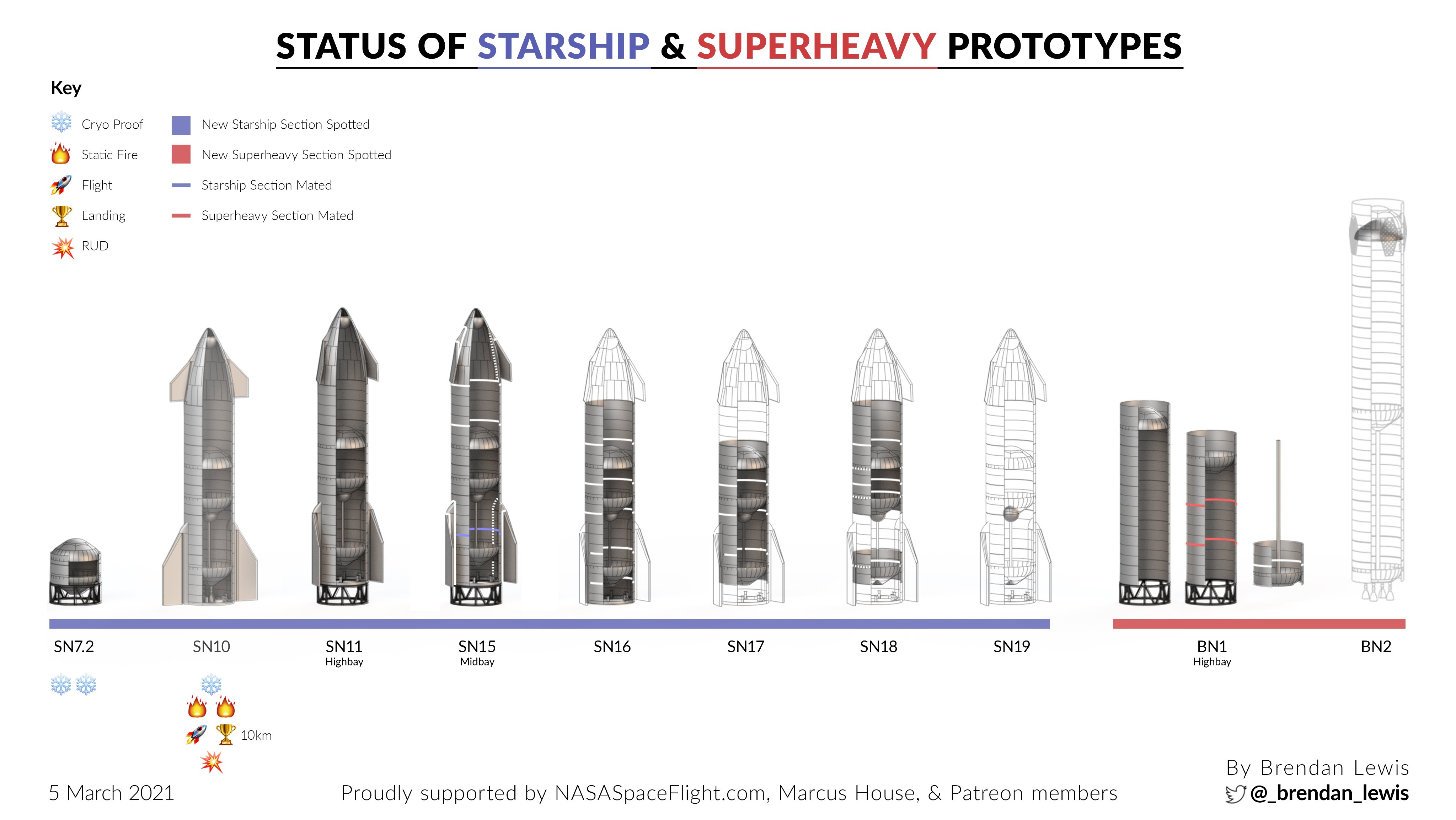 Point de situation des Starship & Superheavy - Page 2 11815