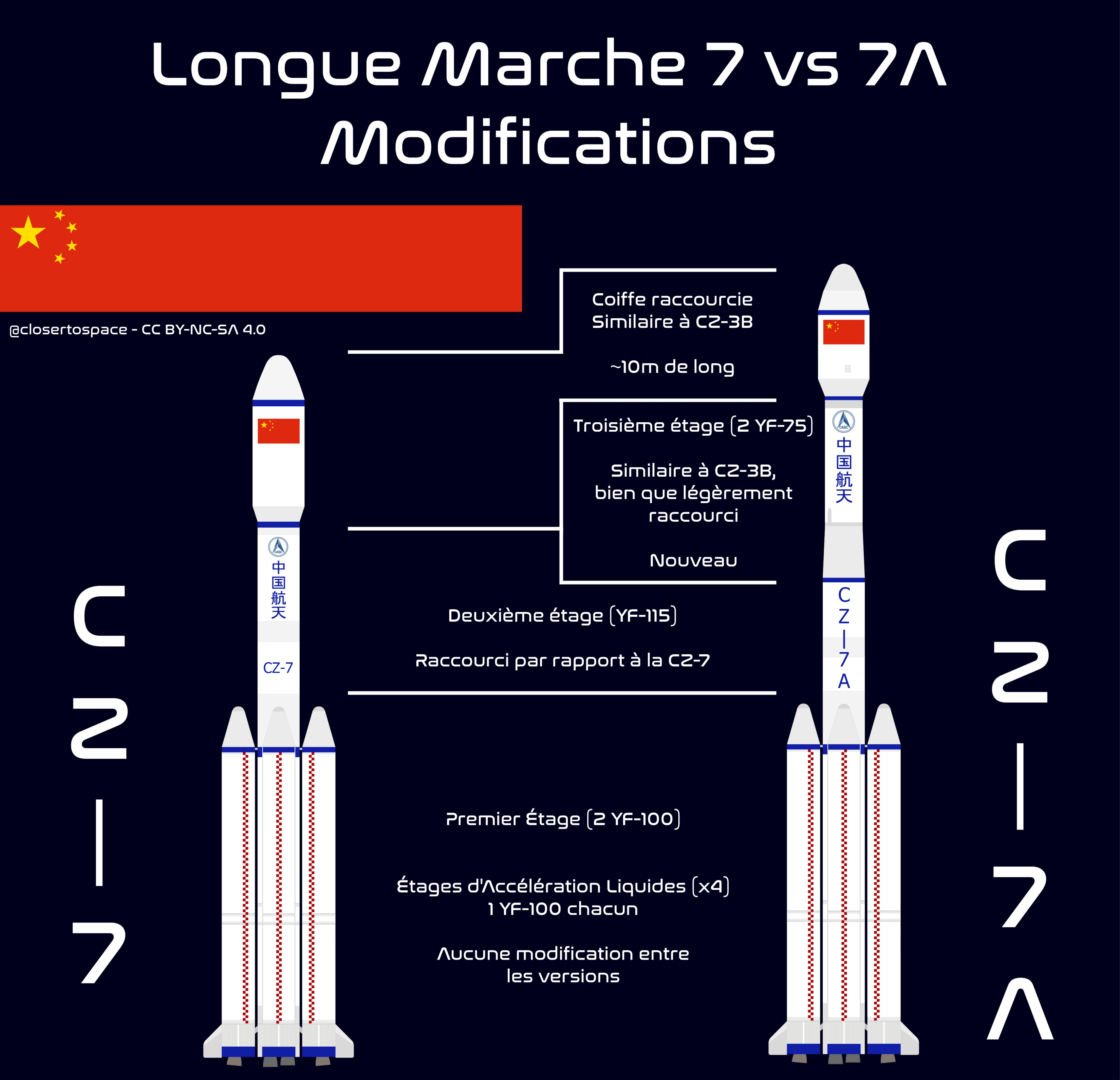 CZ-7A Y2 (Shiyan-9) - WSLC - 11.3.2021 11836