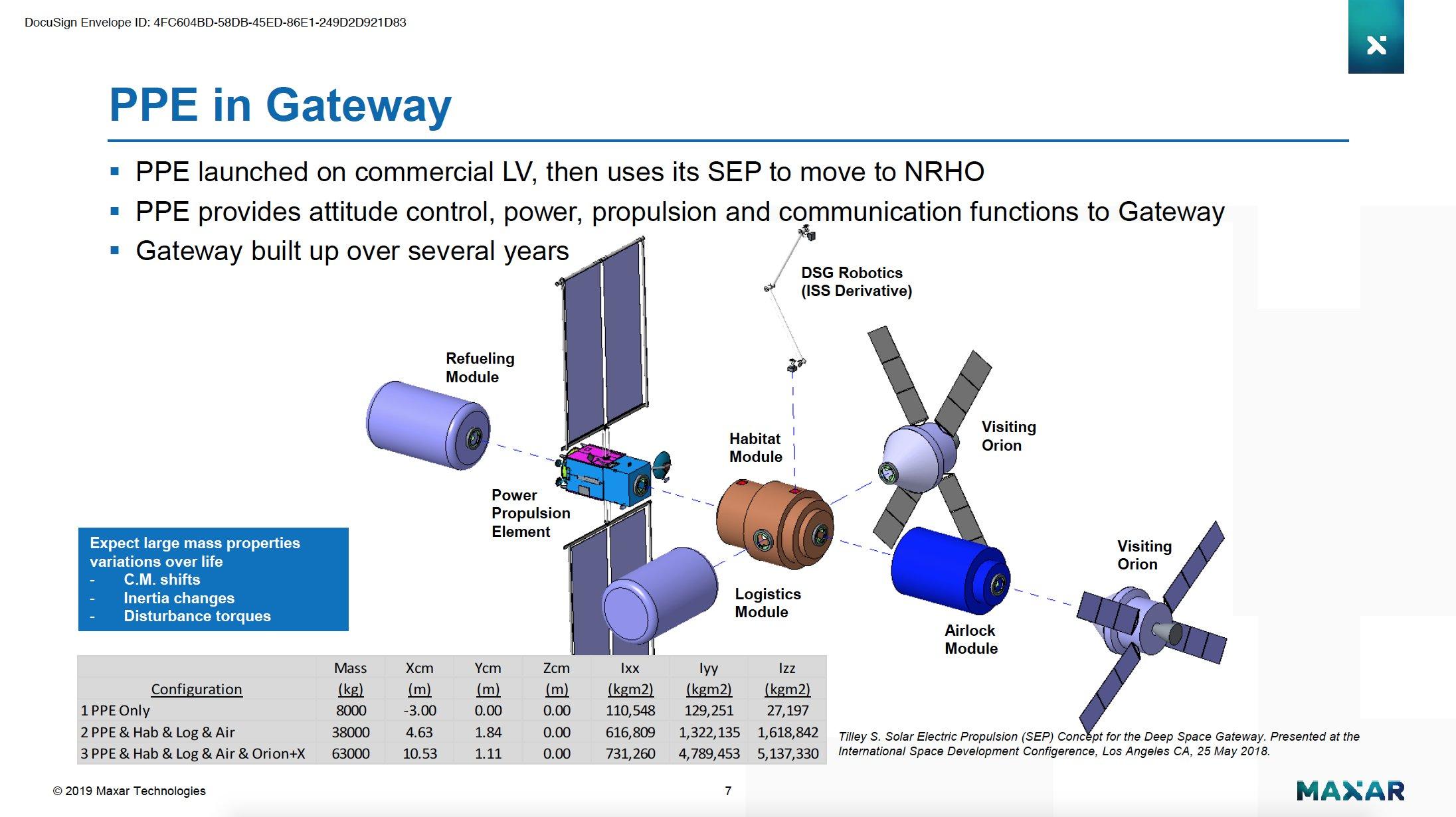 [Gateway] Module PPE - Suivi du développement 11842