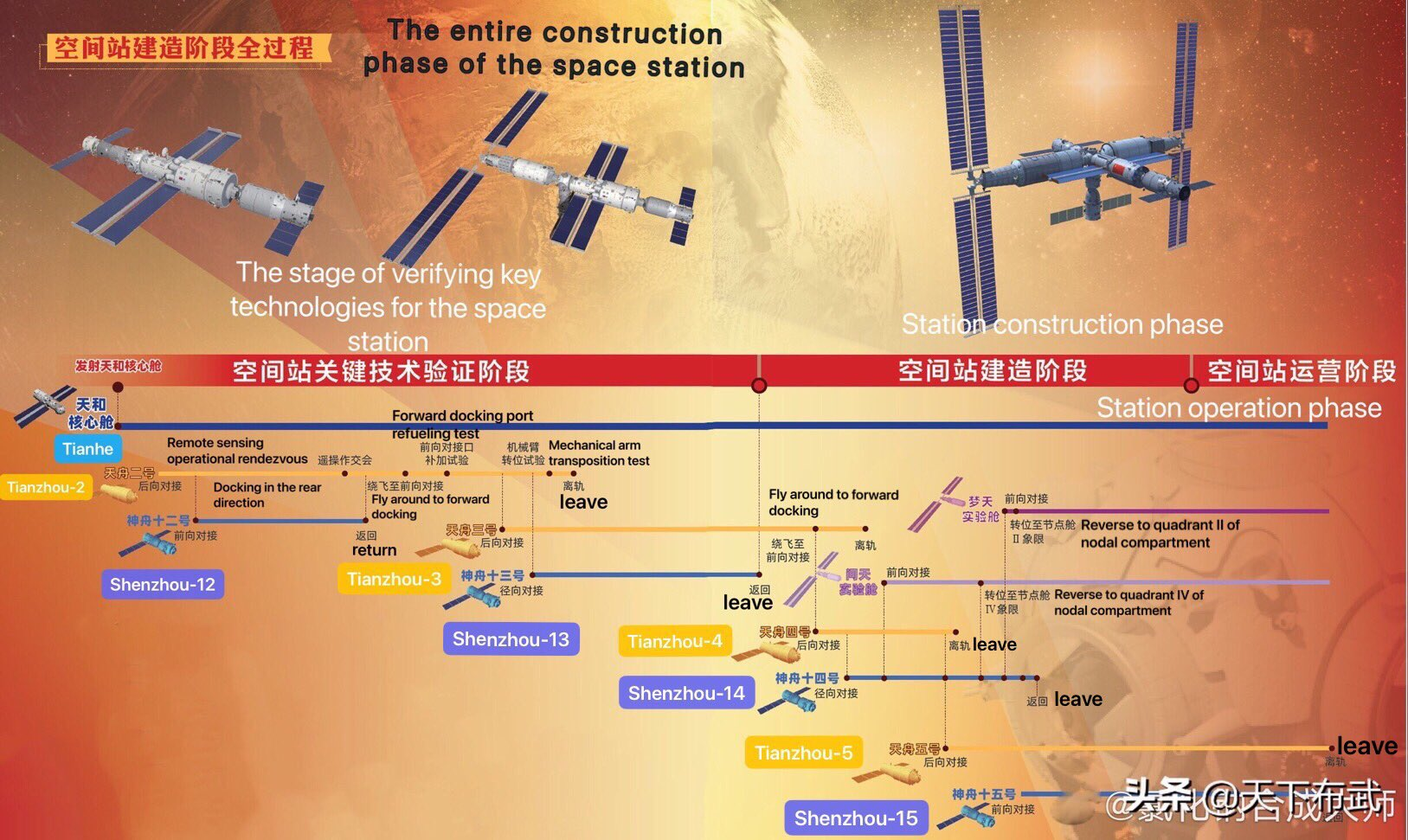 Station spatiale chinoise (Tiangong 3/CSS) - Page 8 11935